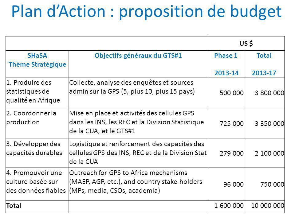 Plan dAction : proposition de budget US $ SHaSA Thème Stratégique Objectifs généraux du GTS#1 Phase 1 2013-14 Total 2013-17 1. Produire des statistiqu