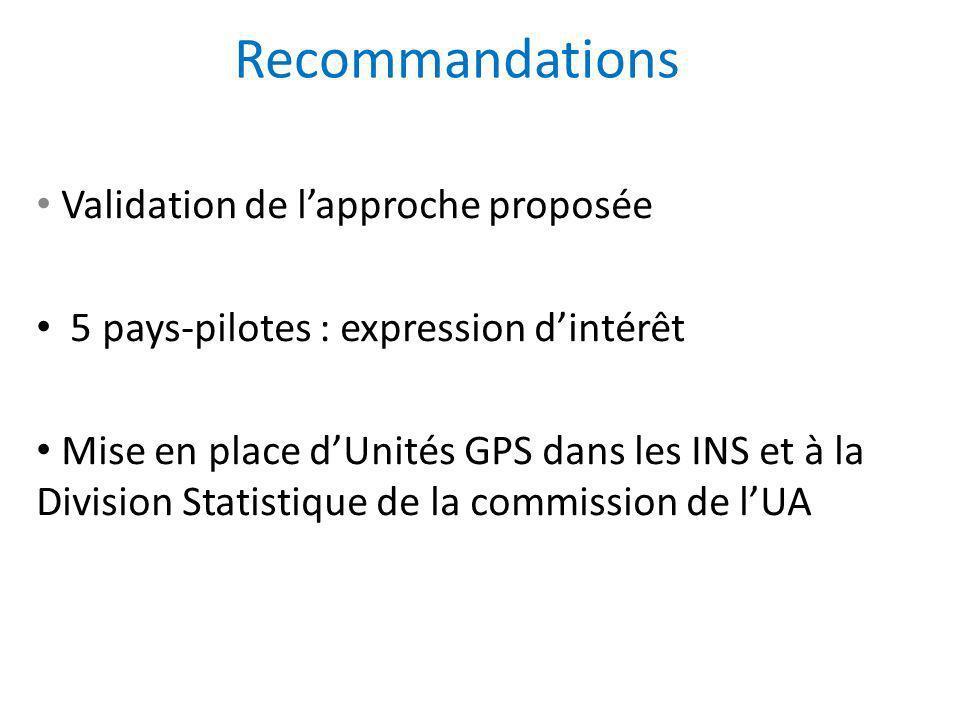 Recommandations Validation de lapproche proposée 5 pays-pilotes : expression dintérêt Mise en place dUnités GPS dans les INS et à la Division Statisti