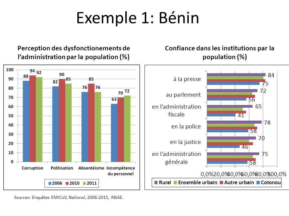 Exemple 1: Bénin Perception des dysfonctionements de ladministration par la population (%) Confiance dans les institutions par la population (%) Sourc