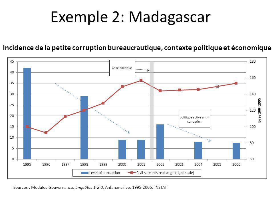 Exemple 2: Madagascar Incidence de la petite corruption bureaucrautique, contexte politique et économique Sources : Modules Gouvernance, Enquêtes 1-2-