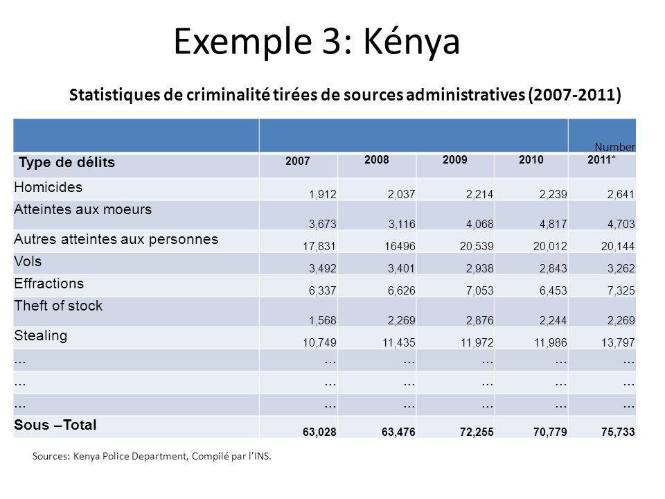 Exemple 3: Kénya Statistiques de criminalité tirées de sources administratives (2007-2011) Sources: Kenya Police Department, Compilé par lINS. Number