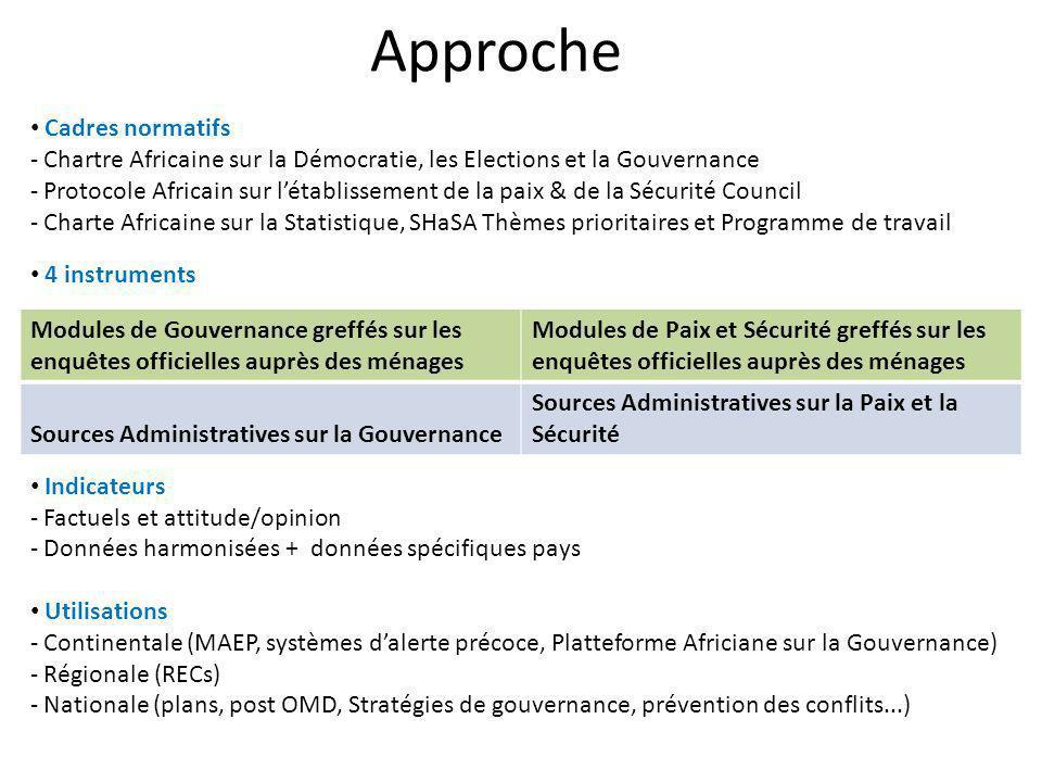 Approche Cadres normatifs - Chartre Africaine sur la Démocratie, les Elections et la Gouvernance - Protocole Africain sur létablissement de la paix &