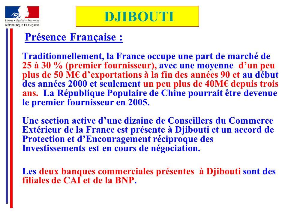 Présence Française : Traditionnellement, la France occupe une part de marché de 25 à 30 % (premier fournisseur), avec une moyenne dun peu plus de 50 M