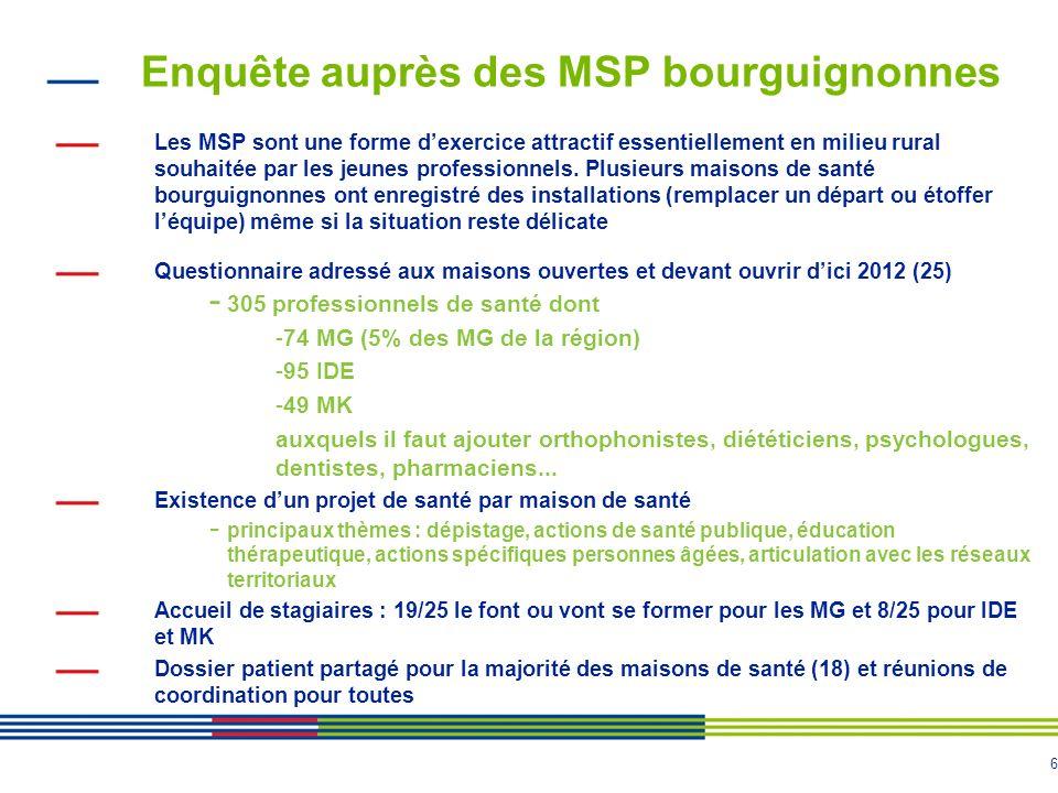 6 Enquête auprès des MSP bourguignonnes Les MSP sont une forme dexercice attractif essentiellement en milieu rural souhaitée par les jeunes professionnels.