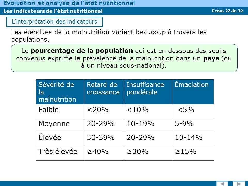 Écran 27 de 32 Évaluation et analyse de létat nutritionnel Les indicateurs de létat nutritionnel Linterprétation des indicateurs Les étendues de la ma