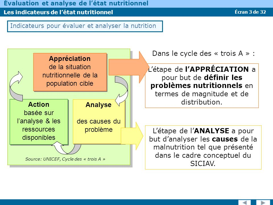 Écran 3 de 32 Évaluation et analyse de létat nutritionnel Les indicateurs de létat nutritionnel Dans le cycle des « trois A » : Indicateurs pour évalu