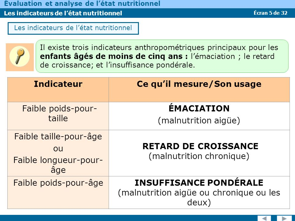 Écran 6 de 32 Évaluation et analyse de létat nutritionnel Les indicateurs de létat nutritionnel Indice/indicateur Ce quil mesure/Son usage Indice de masse corporelle (IMC) Il mesure la maigreur chez les adolescents, les adultes et chez les vieux.