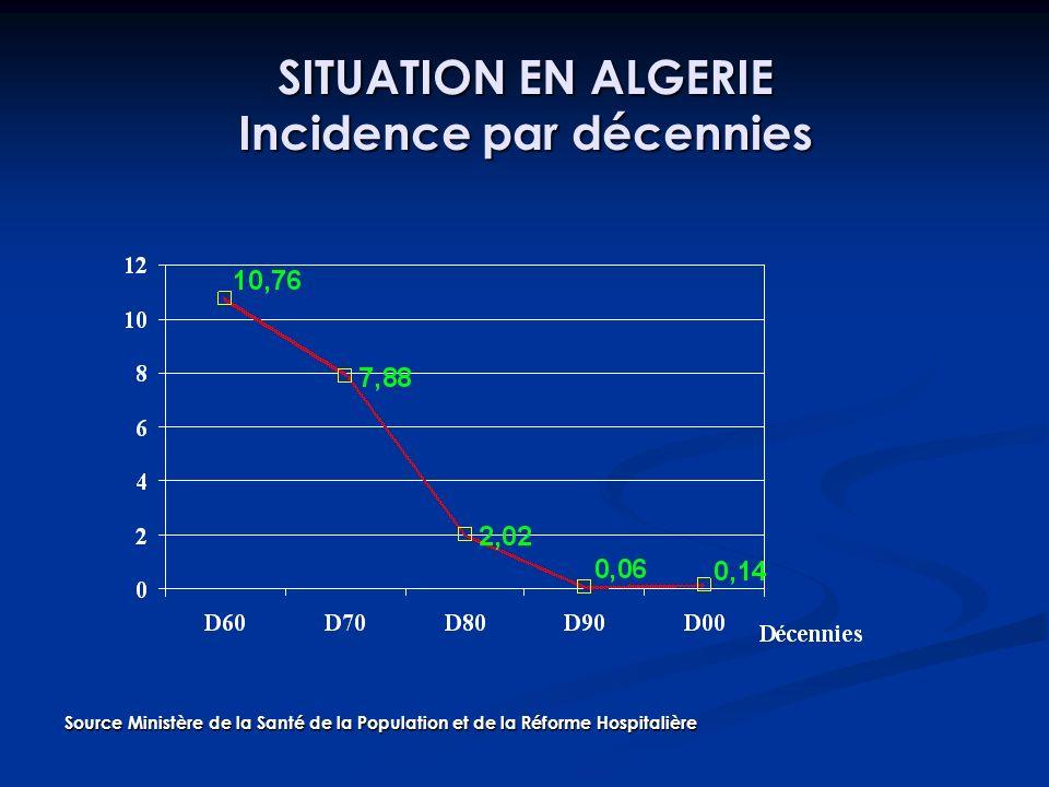 SITUATION EN ALGERIE Incidence par décennies Source Ministère de la Santé de la Population et de la Réforme Hospitalière