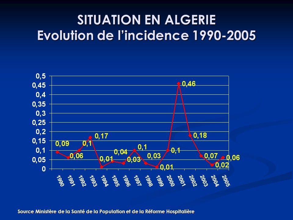 SITUATION EN ALGERIE Evolution de lincidence 1990-2005 Source Ministère de la Santé de la Population et de la Réforme Hospitalière