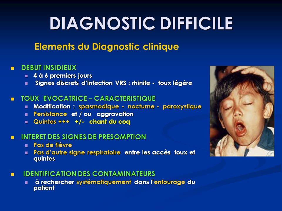 DIAGNOSTIC DIFFICILE Elements du Diagnostic clinique DEBUT INSIDIEUX DEBUT INSIDIEUX 4 à 6 premiers jours 4 à 6 premiers jours Signes discrets dinfect