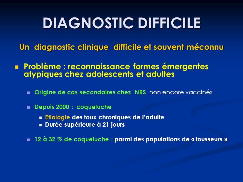 DIAGNOSTIC DIFFICILE Un diagnostic clinique difficile et souvent méconnu Problème : reconnaissance formes émergentes atypiques chez adolescents et adu