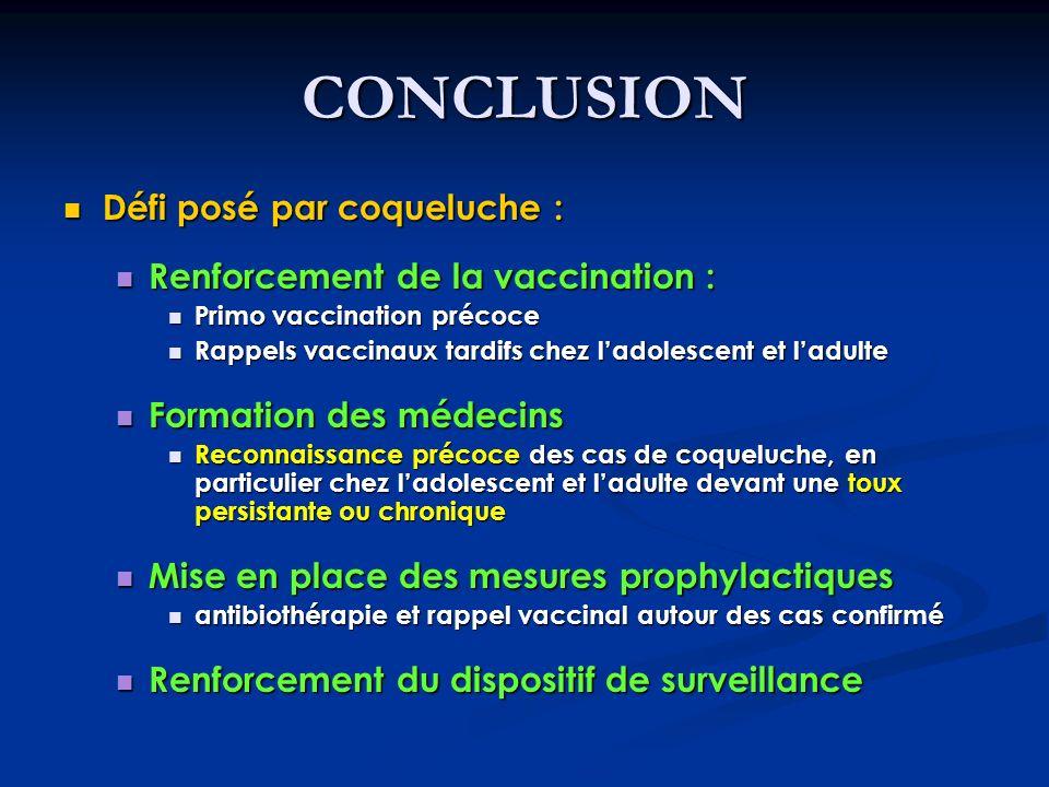 CONCLUSION Défi posé par coqueluche : Défi posé par coqueluche : Renforcement de la vaccination : Renforcement de la vaccination : Primo vaccination p