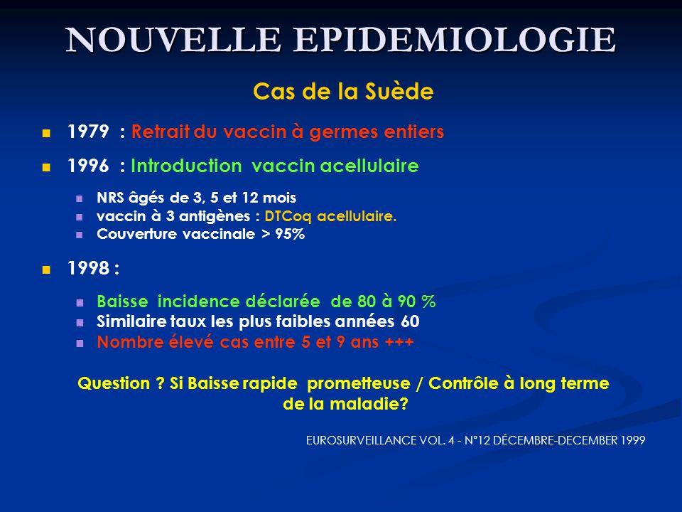 NOUVELLE EPIDEMIOLOGIE Cas de la Suède 1979 : Retrait du vaccin à germes entiers 1996 : Introduction vaccin acellulaire NRS âgés de 3, 5 et 12 mois va