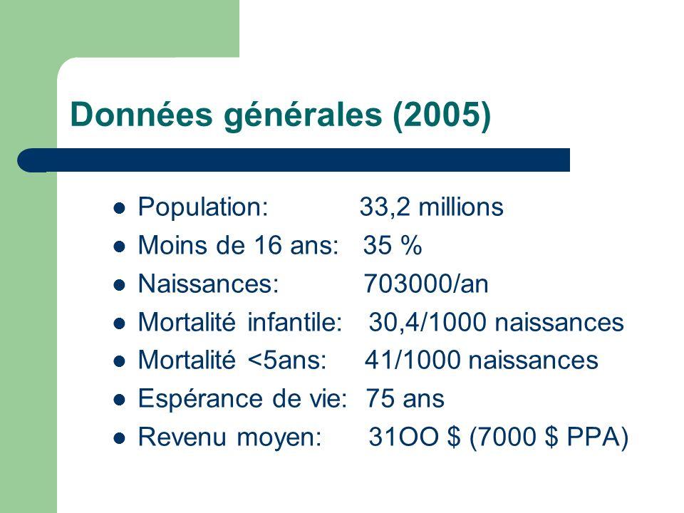 Données générales (2005) Population: 33,2 millions Moins de 16 ans: 35 % Naissances: 703000/an Mortalité infantile: 30,4/1000 naissances Mortalité <5a