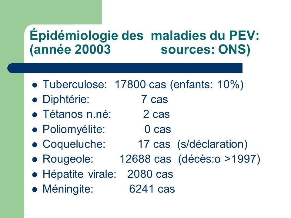 Épidémiologie des maladies du PEV: (année 20003 sources: ONS) Tuberculose: 17800 cas (enfants: 10%) Diphtérie: 7 cas Tétanos n.né: 2 cas Poliomyélite: