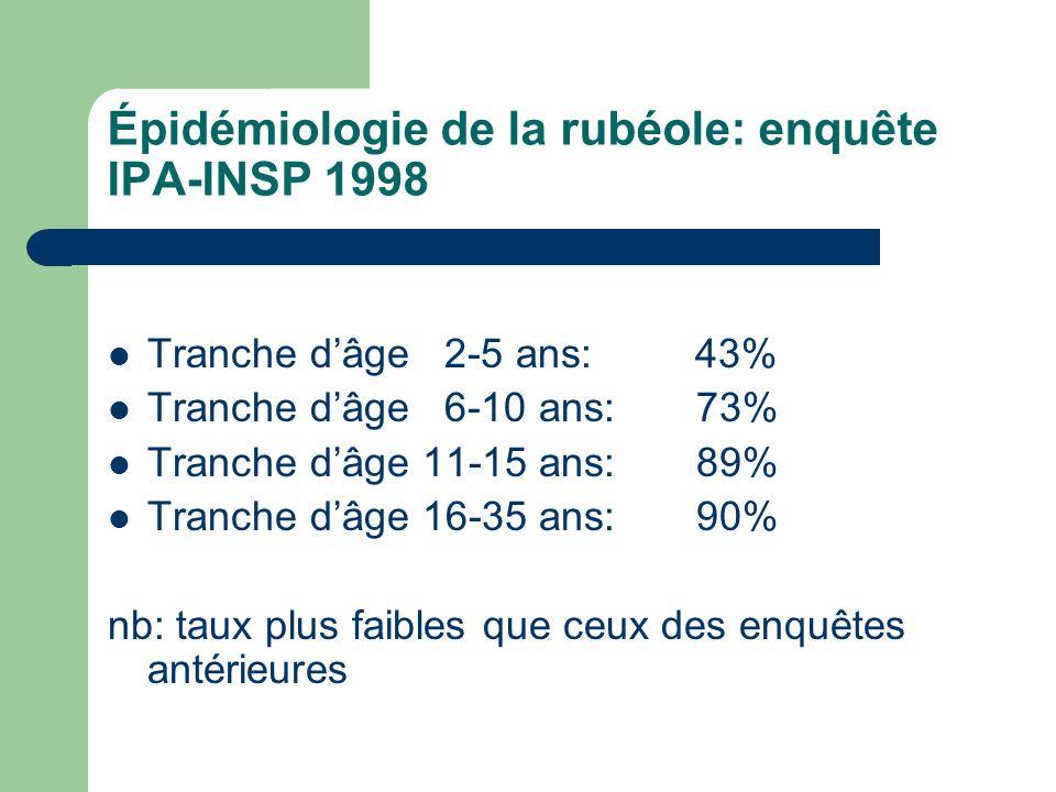 Épidémiologie de la rubéole: enquête IPA-INSP 1998 Tranche dâge 2-5 ans: 43% Tranche dâge 6-10 ans: 73% Tranche dâge 11-15 ans: 89% Tranche dâge 16-35