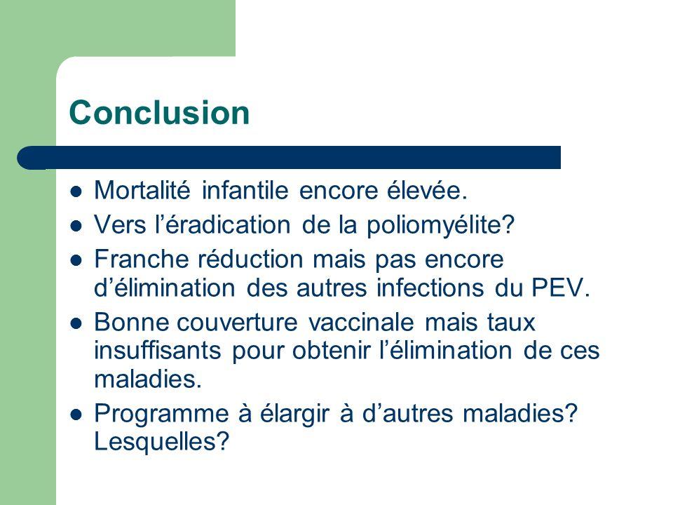 Mortalité infantile encore élevée. Vers léradication de la poliomyélite? Franche réduction mais pas encore délimination des autres infections du PEV.