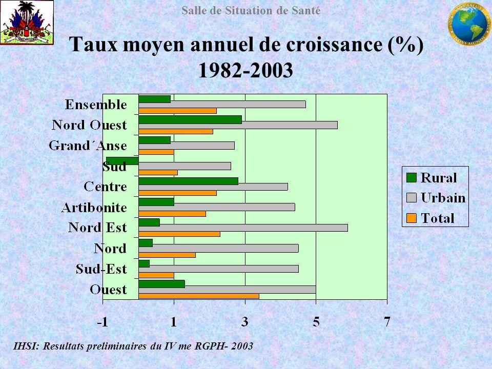 Salle de Situation de Santé Taux moyen annuel de croissance (%) 1982-2003 IHSI: Resultats preliminaires du IV me RGPH- 2003