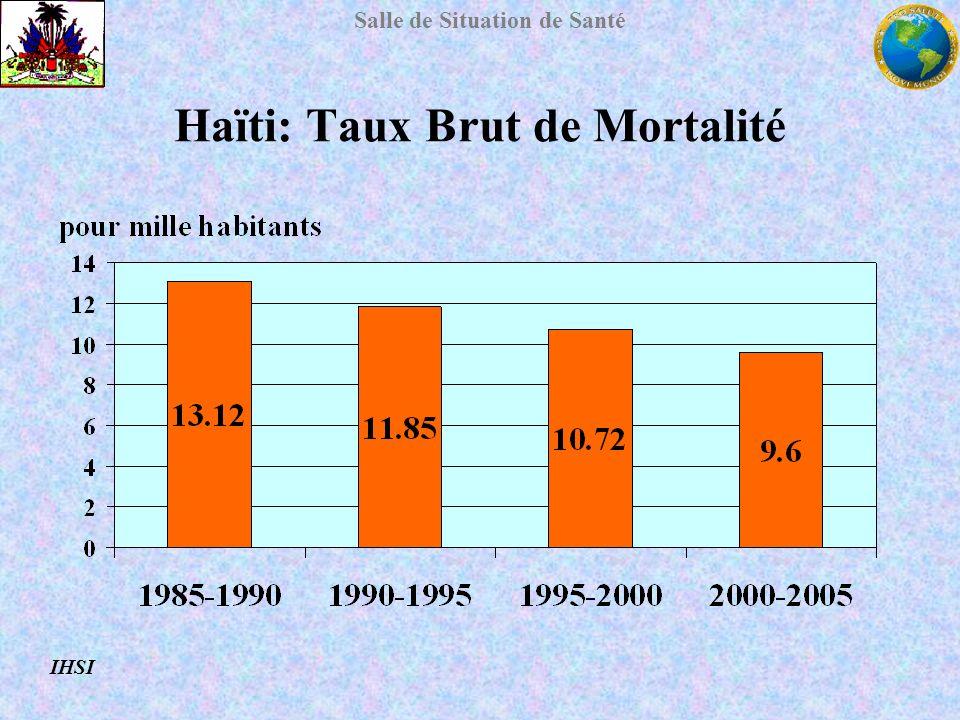 Salle de Situation de Santé Haïti: Taux Brut de Mortalité IHSI