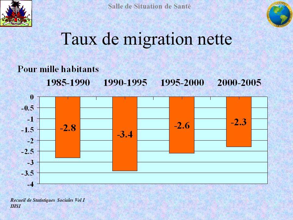 Salle de Situation de Santé Taux de migration nette Recueil de Statistiques Sociales Vol I IHSI