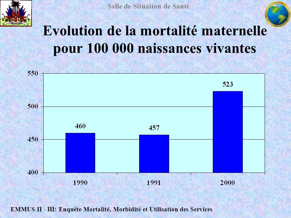 Salle de Situation de Santé Evolution de la mortalité maternelle pour 100 000 naissances vivantes EMMUS II - III: Enquête Mortalité, Morbidité et Util
