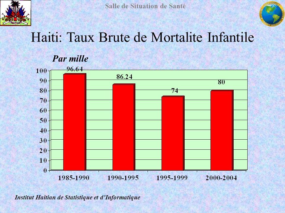 Salle de Situation de Santé Haiti: Taux Brute de Mortalite Infantile Par mille Institut Haitian de Statistique et dInformatique