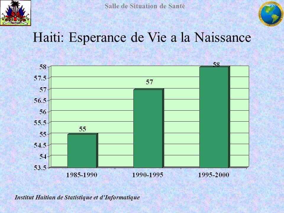 Salle de Situation de Santé Haiti: Esperance de Vie a la Naissance Institut Haitian de Statistique et dInformatique