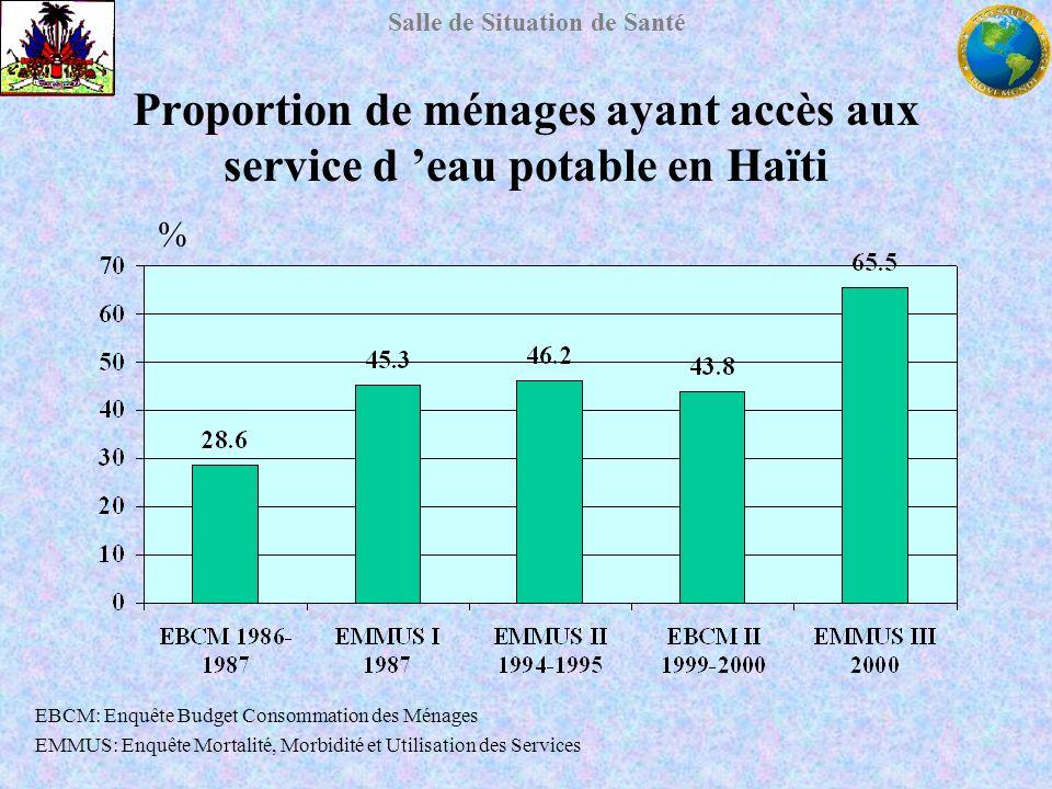 Salle de Situation de Santé Proportion de ménages ayant accès aux service d eau potable en Haïti % EBCM: Enquête Budget Consommation des Ménages EMMUS