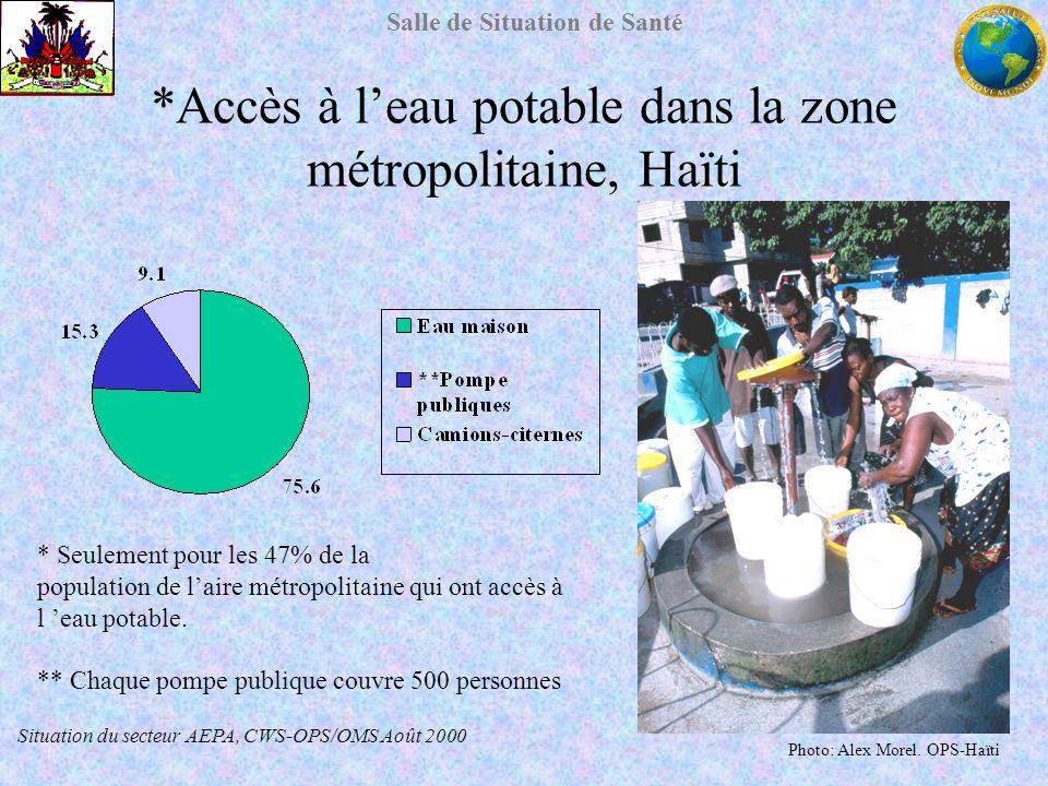 Salle de Situation de Santé *Accès à leau potable dans la zone métropolitaine, Haïti * Seulement pour les 47% de la population de laire métropolitaine