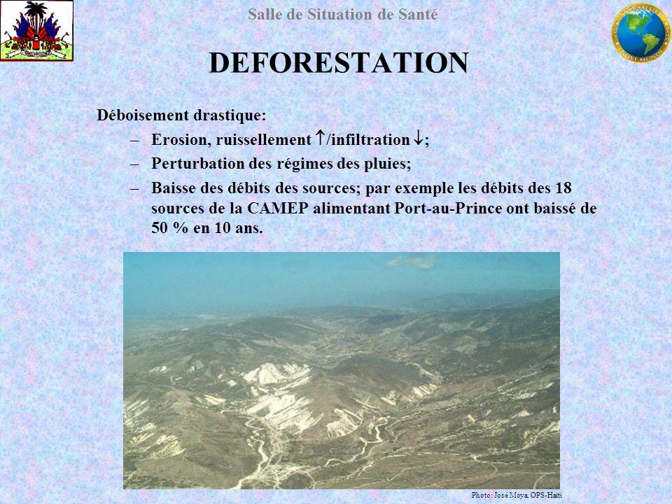 Salle de Situation de Santé Déboisement drastique: –Erosion, ruissellement /infiltration ; –Perturbation des régimes des pluies; –Baisse des débits de