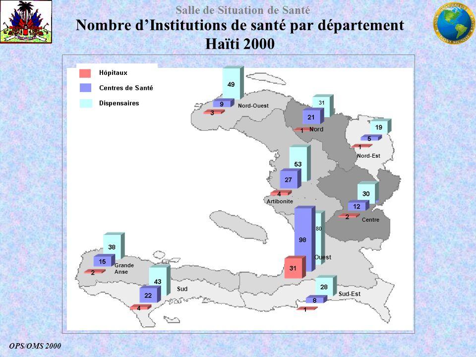 Salle de Situation de Santé Nombre dInstitutions de santé par département Haïti 2000 OPS/OMS 2000 Artibonite Centre Grande Anse 31 Nord Nord-Est Nord-