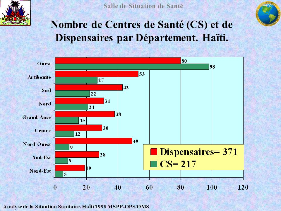 Salle de Situation de Santé Nombre de Centres de Santé (CS) et de Dispensaires par Département. Haïti. Analyse de la Situation Sanitaire. Haïti 1998 M