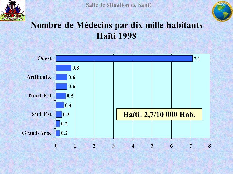 Salle de Situation de Santé Nombre de Médecins par dix mille habitants Haïti 1998 Haïti: 2,7/10 000 Hab.
