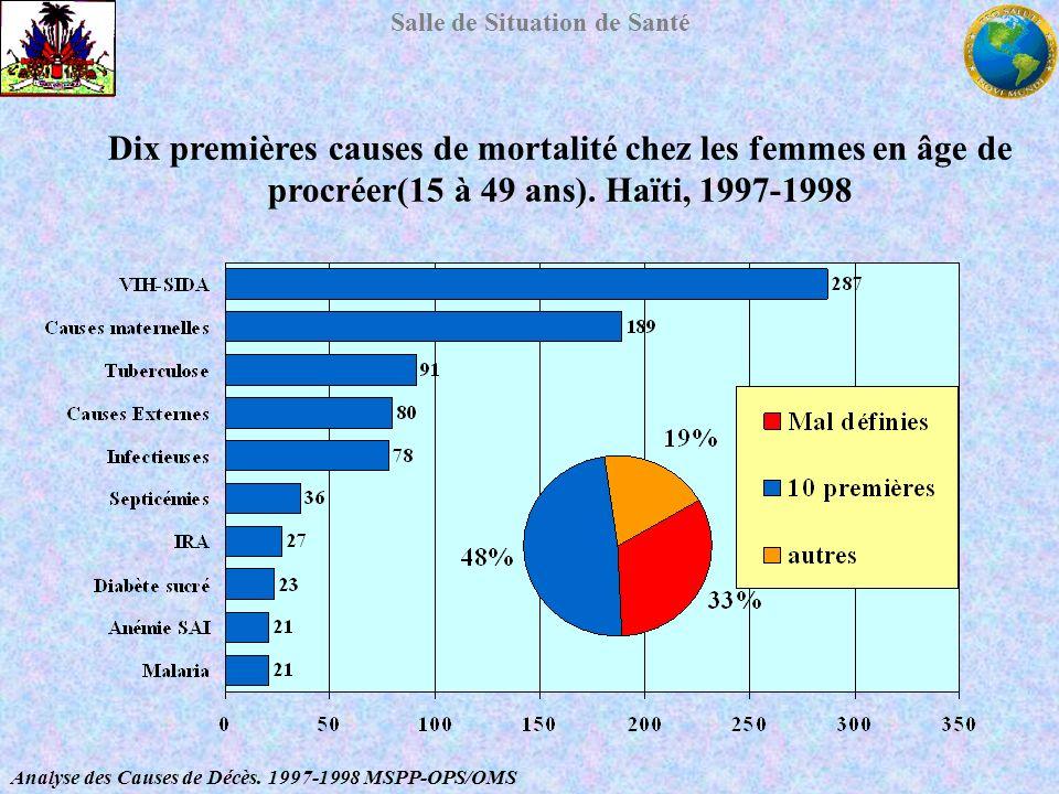 Salle de Situation de Santé Dix premières causes de mortalité chez les femmes en âge de procréer(15 à 49 ans). Haïti, 1997-1998 Analyse des Causes de