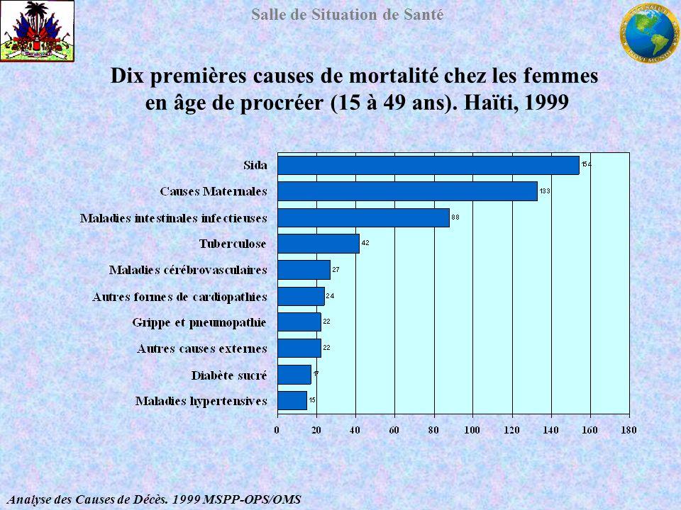 Salle de Situation de Santé Analyse des Causes de Décès. 1999 MSPP-OPS/OMS Dix premières causes de mortalité chez les femmes en âge de procréer (15 à