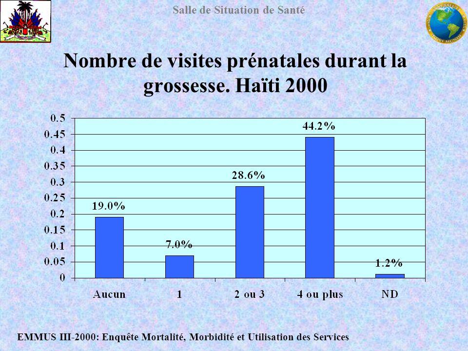 Salle de Situation de Santé Nombre de visites prénatales durant la grossesse. Haïti 2000 EMMUS III-2000: Enquête Mortalité, Morbidité et Utilisation d