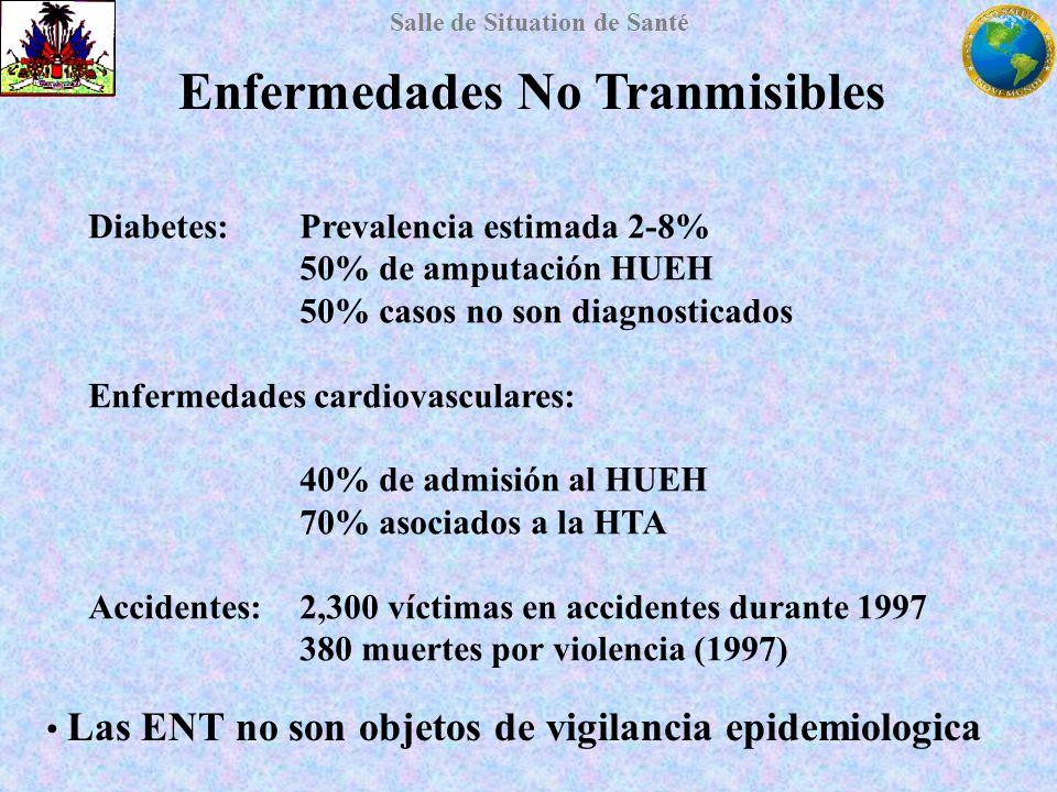 Salle de Situation de Santé Enfermedades No Tranmisibles Diabetes: Prevalencia estimada 2-8% 50% de amputación HUEH 50% casos no son diagnosticados En