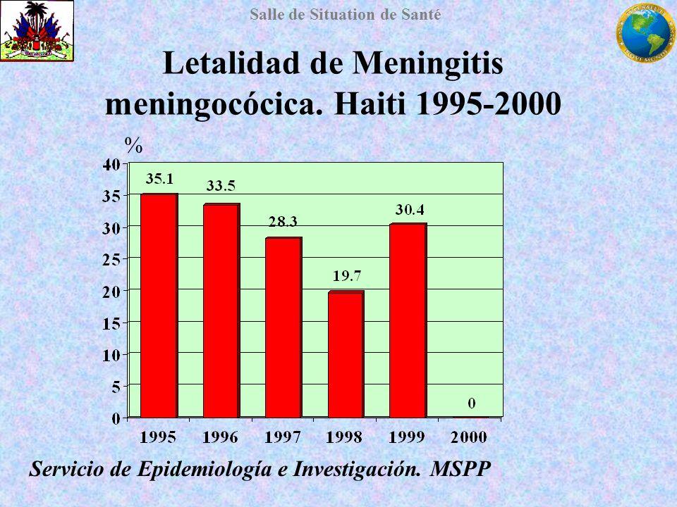 Salle de Situation de Santé Letalidad de Meningitis meningocócica. Haiti 1995-2000 % Servicio de Epidemiología e Investigación. MSPP