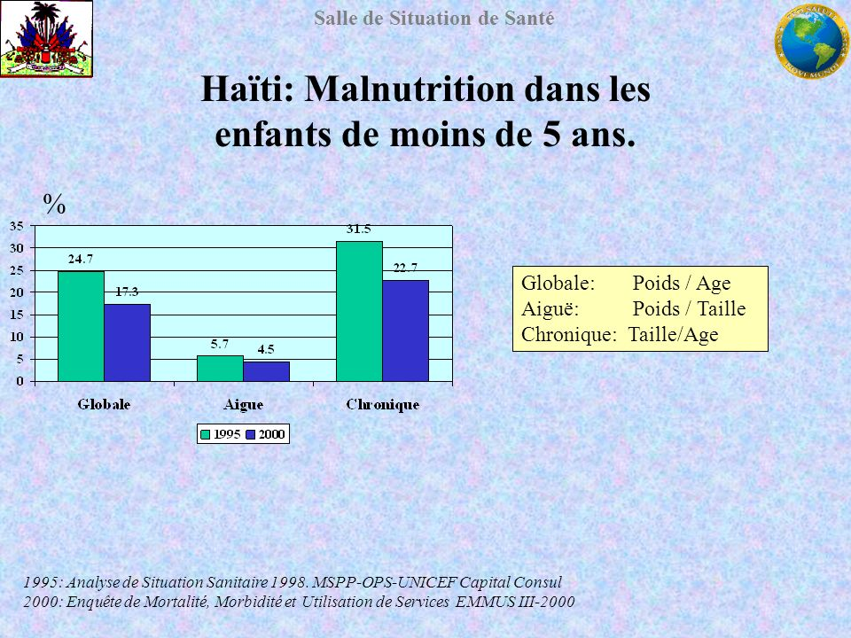 Salle de Situation de Santé Haïti: Malnutrition dans les enfants de moins de 5 ans. 1995: Analyse de Situation Sanitaire 1998. MSPP-OPS-UNICEF Capital