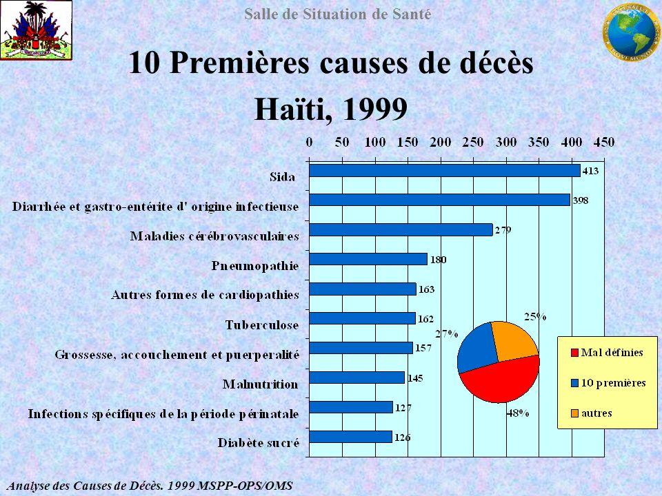 Salle de Situation de Santé 10 Premières causes de décès Haïti, 1999 Analyse des Causes de Décès. 1999 MSPP-OPS/OMS