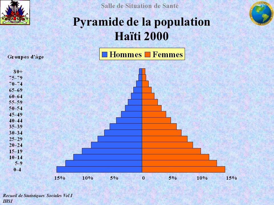 Salle de Situation de Santé Pyramide de la population Haïti 2000 15% 10% 5% 0 5% 10% 15% Recueil de Statistiques Sociales Vol I IHSI
