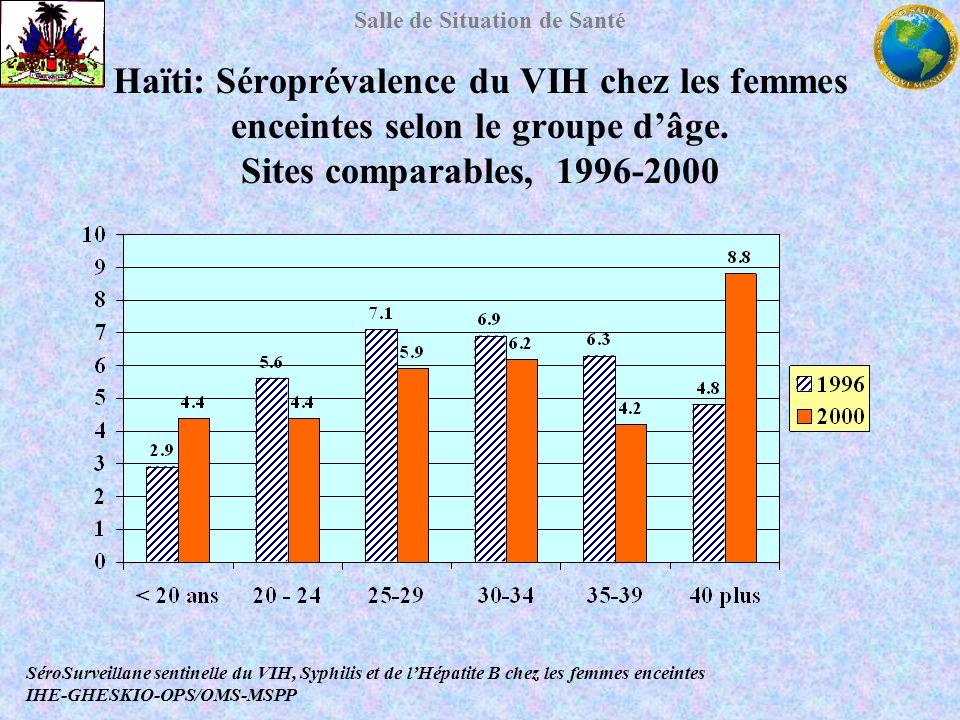 Salle de Situation de Santé Haïti: Séroprévalence du VIH chez les femmes enceintes selon le groupe dâge. Sites comparables, 1996-2000 SéroSurveillane