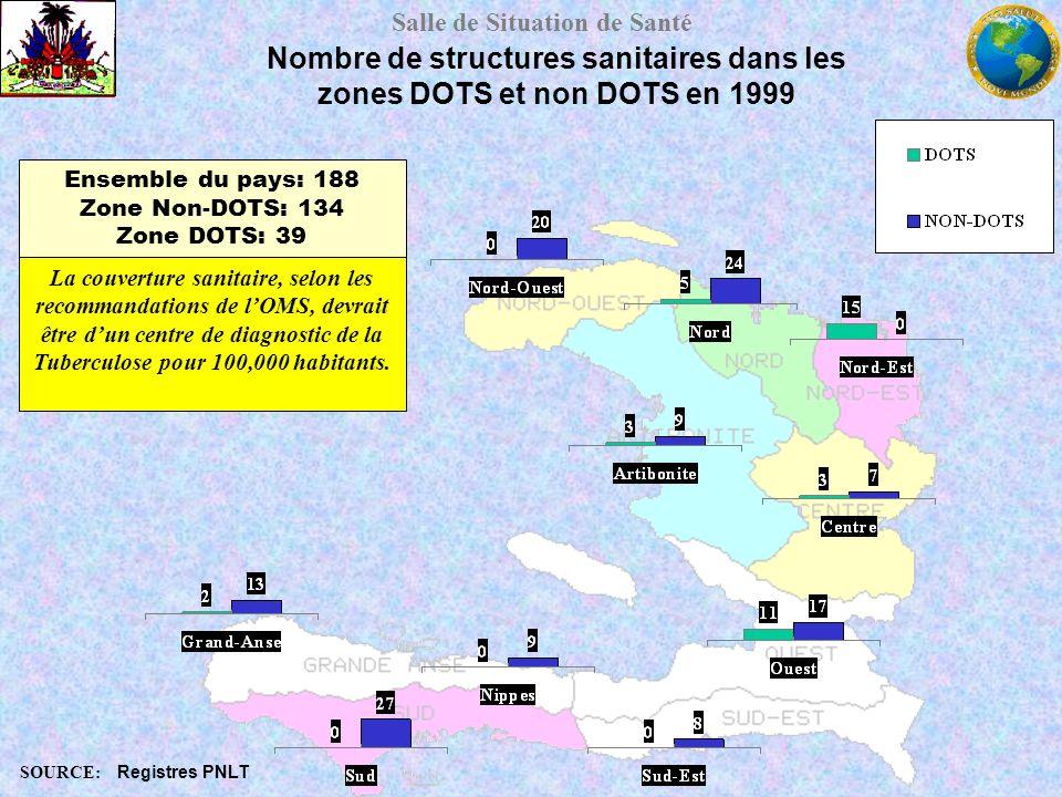 Salle de Situation de Santé Nombre de structures sanitaires dans les zones DOTS et non DOTS en 1999 SOURCE: Registres PNLT Ensemble du pays: 188 Zone