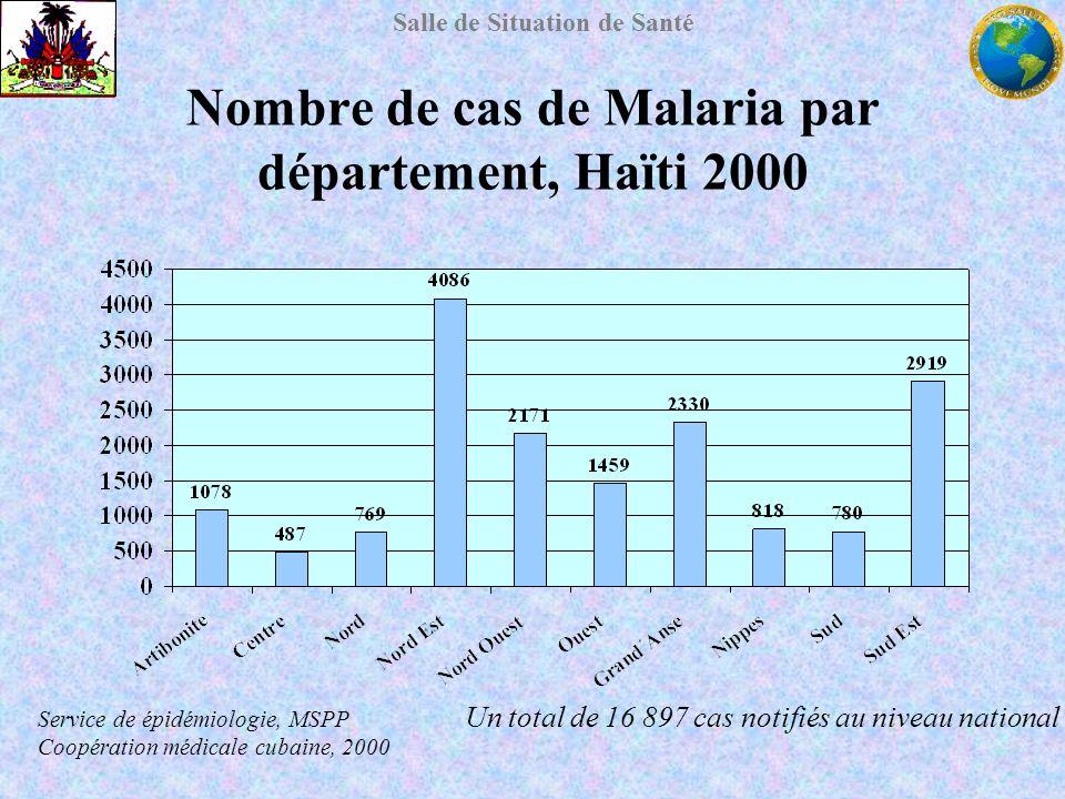 Salle de Situation de Santé Nombre de cas de Malaria par département, Haïti 2000 Un total de 16 897 cas notifiés au niveau national Service de épidémi