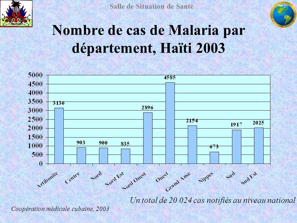 Salle de Situation de Santé Nombre de cas de Malaria par département, Haïti 2003 Un total de 20 024 cas notifiés au niveau national Coopération médica