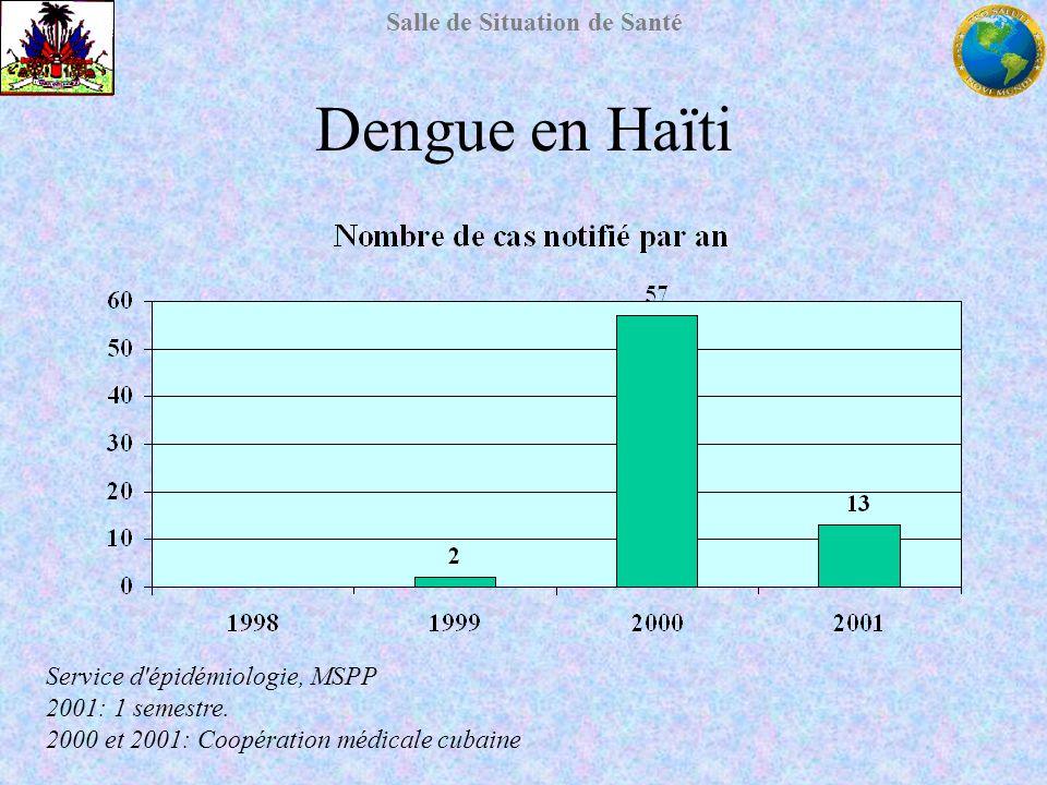 Salle de Situation de Santé Dengue en Haïti Service d'épidémiologie, MSPP 2001: 1 semestre. 2000 et 2001: Coopération médicale cubaine