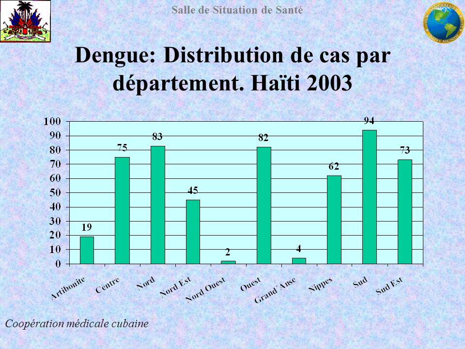 Salle de Situation de Santé Dengue: Distribution de cas par département. Haïti 2003 Coopération médicale cubaine