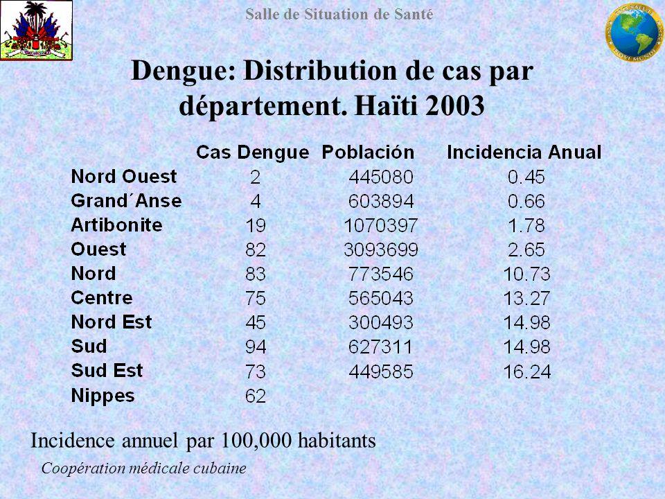 Salle de Situation de Santé Dengue: Distribution de cas par département. Haïti 2003 Incidence annuel par 100,000 habitants Coopération médicale cubain
