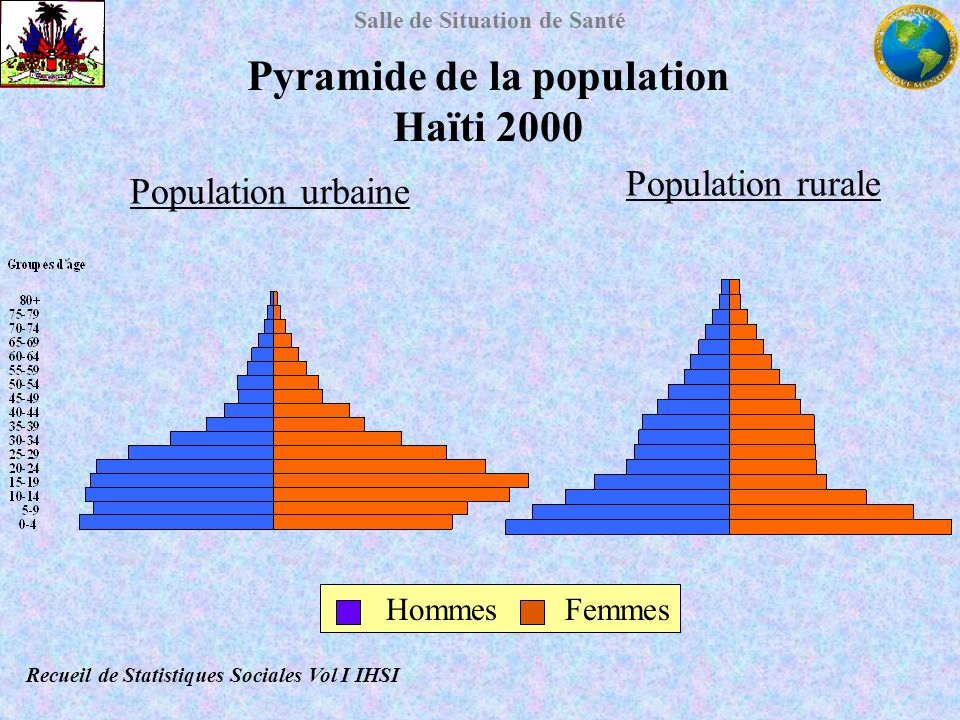 Salle de Situation de Santé Pyramide de la population Haïti 2000 Recueil de Statistiques Sociales Vol I IHSI Population urbaine Population rurale Homm