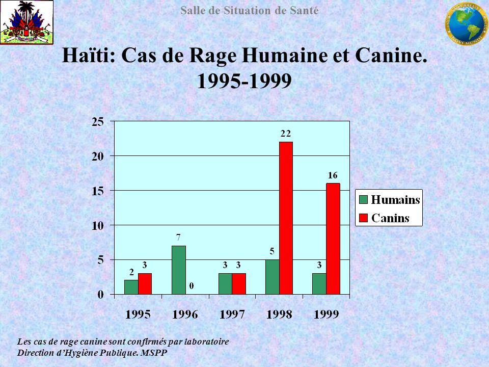 Salle de Situation de Santé Haïti: Cas de Rage Humaine et Canine. 1995-1999 Les cas de rage canine sont confirmés par laboratoire Direction dHygiène P